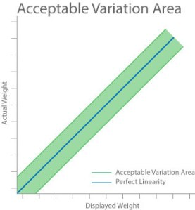 F2 - area-linearity-graph