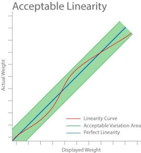 F3 - acc-linearity-graph